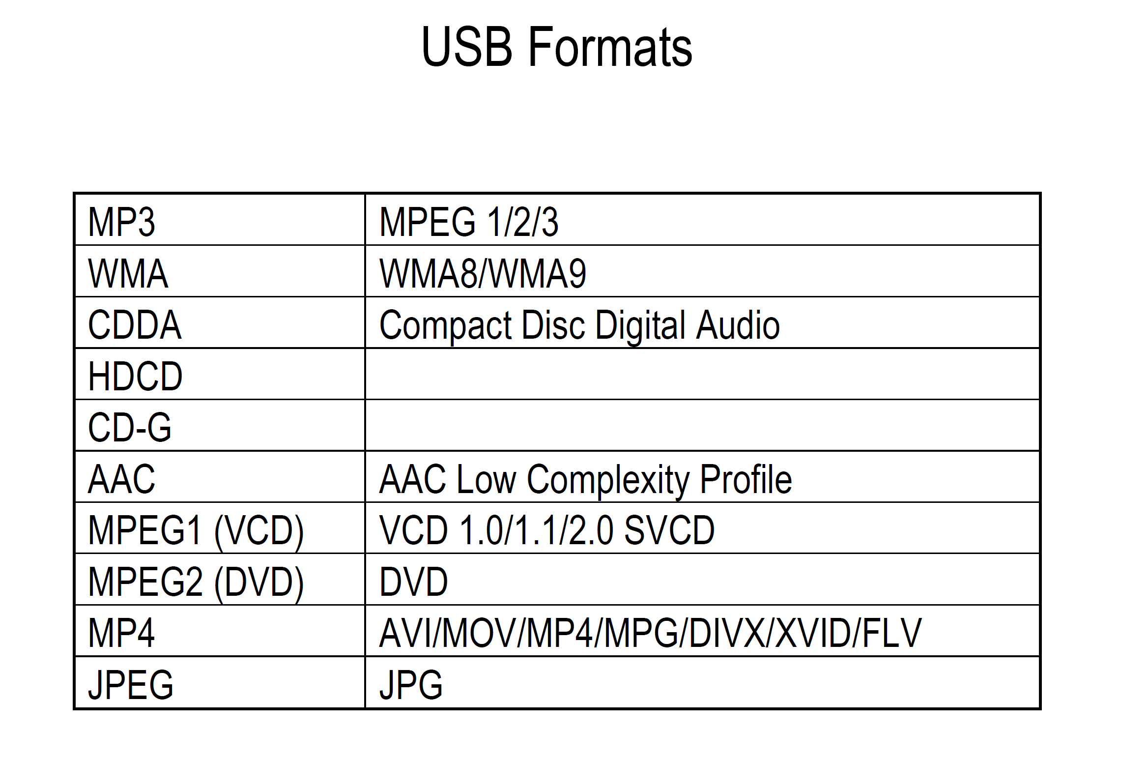 DVD5800 USB SD Formats
